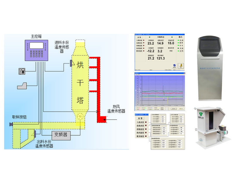 Food drying moisture online measurement and control system